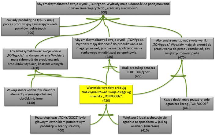 Teoria ograniczeń - analiza