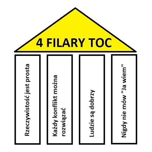 Teoria Ograniczeń, TOC, 4 Filary TOC, Ludzie są dobrzy, Rzeczywistość jest prosta, Każdy konflikt można rozwiązać, Goldratt