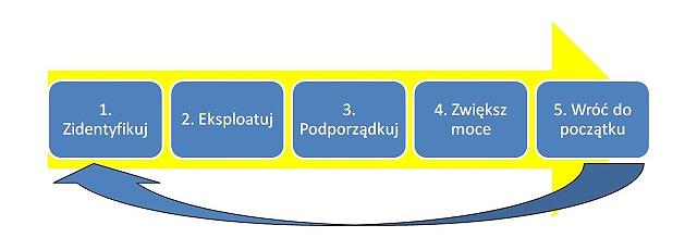 Poogi, Process Of On-Going Improvement, TOC, Teoria Ograniczeń, Goldratt, 5 kroków ciągłego doskonalenia, Zidentyfikuj, Eksploatuj, Podporzadkuj, Zwiększ Moce, Wróć do Początku