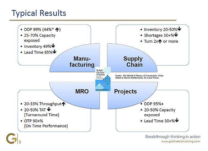 Wyniki TOC, Goldratt Consulting, Wyniki Produkcja, Wyniki Projekty, Wyniki Łańcuch Dostaw, Wyniki Centrum Naprawcze, Wyniki Teoria Ograniczeń